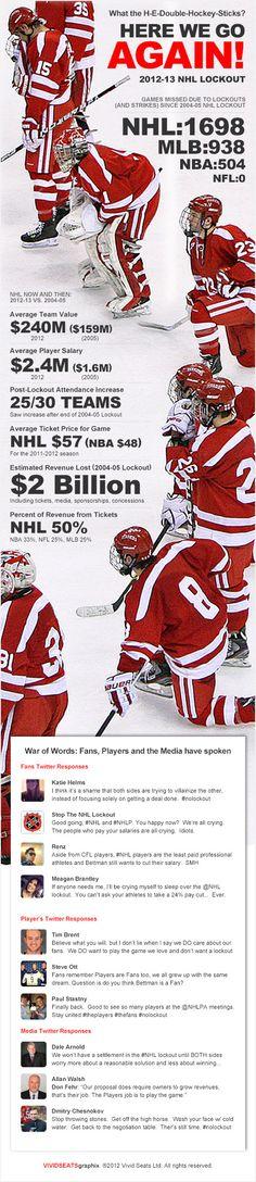 Here We Go Again: NHL Lockout