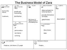 the business model of zara  http://www.businessmodelcanvas.it/case-studies/zara.html
