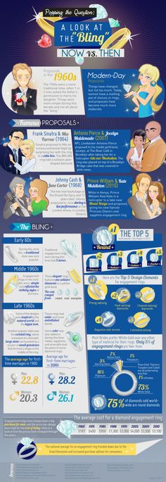 Take a look at this infographic regarding Popping The Question to honor #NationalDecidetobeMarriedDay! #2BlondesSexyHolidays