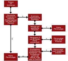 Schema zur Diagnose einer Fibromyalgie Depression, Health Fitness, Healing, Life, Petra, Chronic Pain, Holistic Practitioner, Fibromyalgia, Fitness