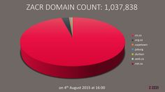 1,000,000+ South African Domains African, Tech, Blog, Blogging, Technology
