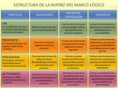 estructura MML