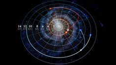 Researchers are part of a team of scientists with the Sloan Digital Sky Survey (SDSS) that created a new map of the Milky Way that shows nearly a third of the stars have dramatically changed their obits. Milky Way Map, Milky Way Stars, Latest Science News, Giant Star, Interesting Topics, Our Solar System, Astrophysics, To Infinity And Beyond, Dark Matter