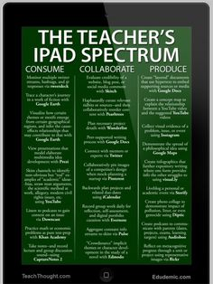 25 Ways Teachers Can Use iPads In The Classroom