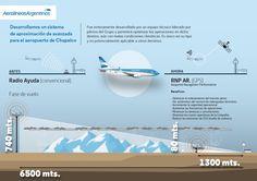 Aerolíneas Argentinas desenvolve novo sistema de aproximação por satélites