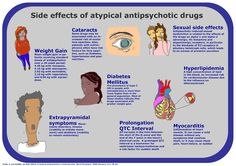 Episodes Self-Negotiated Unit: Side Effects of Atypical Antipsychotic Drugs