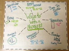 """In first grade we """"use"""" Singapore Math as our math curriculum. [please note the air quotes] In our current chapter, we are learning about numbers within 40….""""40?!"""" you say """"that's only 1/3 of the way to 120""""…I know friends. Please reference the first set of air quotes again. Therefore, we are taking the time to..."""