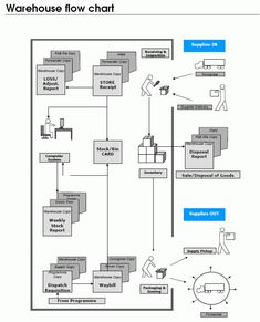 Data flow diagram template of university admission data flow standard operating procedure data flow diagram google search ccuart