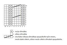 Kuviolliset talvisukat – Nurjia silmukoita Line Chart