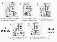 5 Whys, Root Cause Analysis