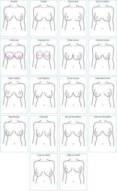 "How do yours hang? It matters! How to fit a bra properly. Photo by ""Examples of How Breasts Come in Different Shapes"" by Invest In Your Chest. Sewing Lingerie, Fashion Vocabulary, Bra Pattern, Bra Types, Bigger Breast, Body Shapes, Sewing Hacks, Girly, Chart"