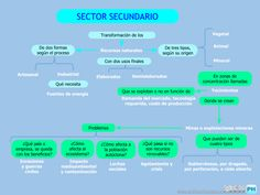 UD Sector secundario.
