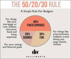 The 50/20/30 Rule, a rule for money management