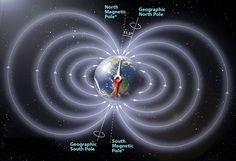 The Earth's overall magnetic field is similar to a bar magnet, with a north and south pole (not to be confused with the geographic poles). Credit: Peter Reid, The University of Edinburgh via NASA Polo Sul, Earth's Magnetic Field, Magnetic Compass, Magnet Therapy, 4th Grade Science, Ends Of The Earth, Earth Science, Science Nature, Our Planet