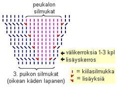Lapaset peukalokiilalla | Punomo Mittens, Periodic Table, Knitting, Words, Diy, Rabbits, Fingerless Mitts, Periotic Table, Tricot
