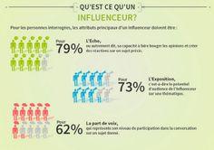"INFLUENTIA - ""Les marques et les influenceurs ?"" #etudes #influenceurs #SocialMedia #RP #blogueurs #influence"