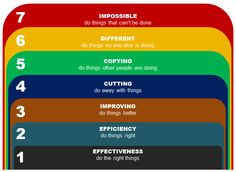 Rolf Smith's 7 levels of change shows how to execute the change in terms of from simple to complex steps and increasing impact.
