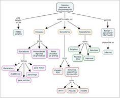 SISTEMA PERSONAL DE DOCUMENTACIÓN. Mapa conceptual realizado con CmapTools para la asignatura Documentación Periodística www.upf.edu