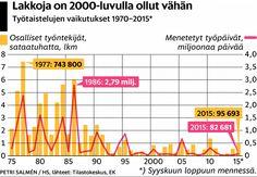 Suomessa on naapurimaita enemmän lakkoja, mutta Norjassa ja Tanskassa on menetetty lakkojen takia enemmän työtunteja.