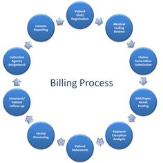 #Medical #Billing #Outsource Company would take carrying out a complete billing process which includes patient entry registration, claim generation, insurance eligibility verification, payment analysis, claim denials processing and then client reporting.  http://www.offshorebillingcompany.net/medical-billing-outsource/