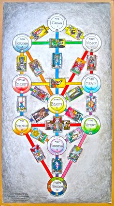 non kabbalistic tree of life - Google Search