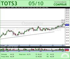 TOTVS - TOTS3 - 05/10/2012 #TOTS3 #analises #bovespa