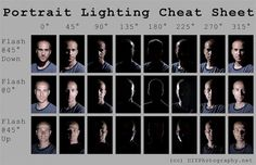 This is a portrait lighting cheat sheet.