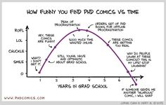 How funny you find PHD Comics Student Memes, Phd Student, Phd Humor, Phd Comics, Thesis Writing, Why Do People, School Humor, Sarcastic Humor, Graduate School