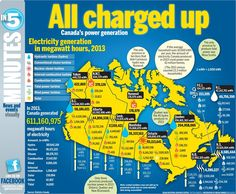 Canada's Power generation