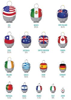 Obesity % in different countries