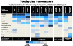 Touchpoints Management. Where are the gaps in customer knowledge across journey phases and touchpoints?