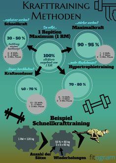 Hier alle Methoden für ein effektives Krafttraining   Krafttraining   Schnellkraft   Maximalkraft   Kraftausdauer   Hypertrophie   Fitness