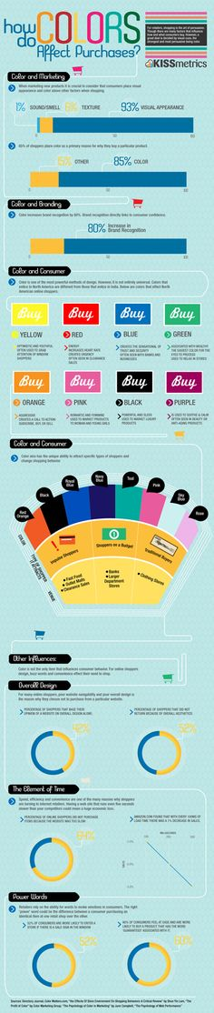 "Content marketing infographic: How Do Colours Affect Purchases? Dramatic visual proof of the power of colour, and the 2 power words associated with buying: ""Sale"" & ""Guaranteed"" are power sales words."