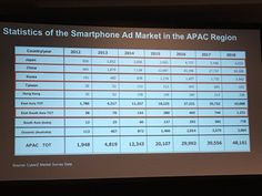 Statistics of the Smartphone Ad Market in the APAC Region. #iotworld16 #CyberZUSA - Twitter Search