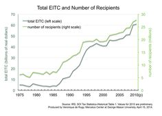 The chart draws data from historical IRS tax statistics and displays the total amount of EITC spending and the total number of recipients from 1975 to 2010.