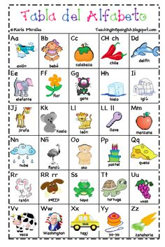 free printable Spanish alphabet chart...add space for mini word walls for small groups