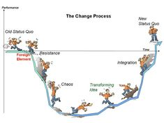 Commitment to change dental health the change process Prediction Week Positively Parenting 3 Secrets and Self Development, Personal Development, Virginia Satir, Coaching Personal, Life Coaching, Process Of Change, Education Positive, Health Education, Lean Six Sigma