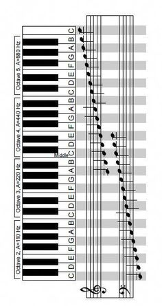 Keyboard with Corresponding Notes on Grand Staff. Scroll down a bit on link until you see the worksheet. Just under the worksheet is a link to the PDF (copy and paste). #learnpiano