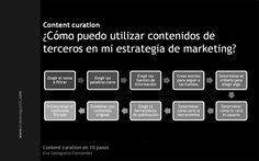 "ebook ""Content curation en 10 pasos"" (septiembre 2012). Inbound Marketing, Marketing Digital, Florida Usa, New Technology, Economics, Coaching, Social Media, Community Manager, Content"