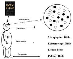Biblical philosophy.