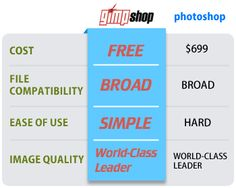 GIMP 2.6 против Adobe Photoshop-  нет сомнений, что Photoshop является отличным редактирования изображений программное обеспечение . Но для тех из нас, которые не могут позволить себе до 700 долларов или больше, чтобы купить его, теперь у нас есть такой же мощности обработки изображений в наших руках, как дорогостоящие, с закрытым исходным кодом программы.