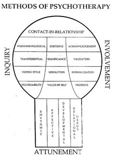Image from http://www.integrativetherapy.com/en/articles-inc/article-figures/methods-fig1.gif.