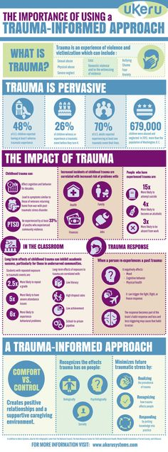 This infographic highlights the importance of using a trauma-informed approach with clients. The statistics were drawn from various United States mental health data sources, yet indicate what the Australian population may be experiencing. Therapy Worksheets, Therapy Activities, Counseling Activities, School Counseling, School Psychology, Psychology Humor, Psychology Tattoo, Psychology Resources, Psychology Posters