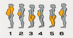 What Kind of Body Fat Do You Have?