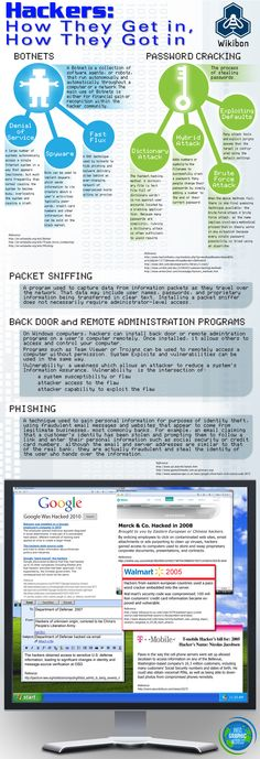 108 best CYBER SECURITY INFOGRAPHICS images on Pinterest | Computer ...