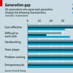 Are 20-Somethings Better Workers Than Their Parents? Check This Chart