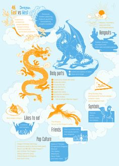 """Dragons: East vs West. Taken from our article """"What Dragons Reveal About East/West Thinking"""". #dragons #china #culture"""