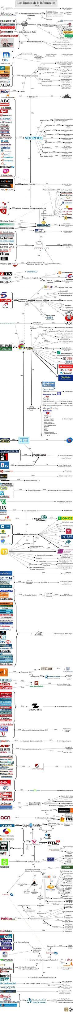 Medios de Comunicacion en España 2012 Prensa Periodicos
