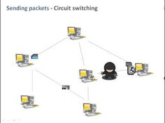 Circuit switching & Packet switching - YouTube