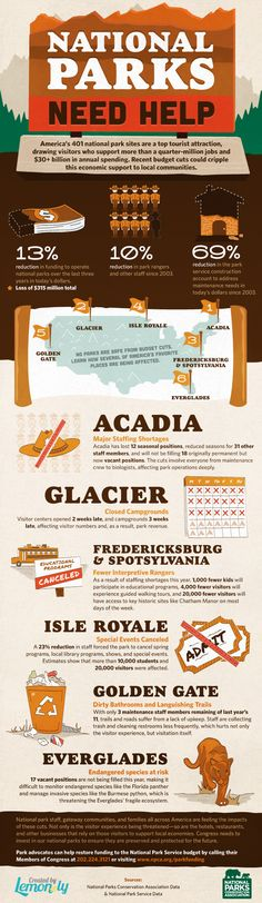 How national parks are weathering budget cuts #parks #infographic